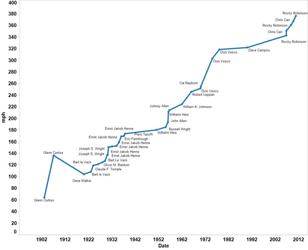 Мировые рекорды скорости на мотоциклах по годам